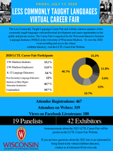 Chart displaying participation in LCTL Career Fair